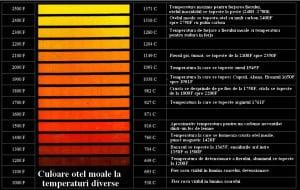 Culoarea fierului forjat la diferite temperaturi